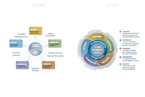 graphic-design-before-and-after-totalcare-sps